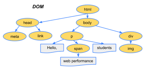Dom Tree from HTML String