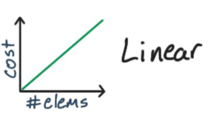 Performance DOM Nodes graph