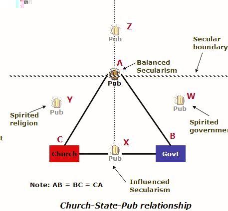 Church-State-Pub Relationship