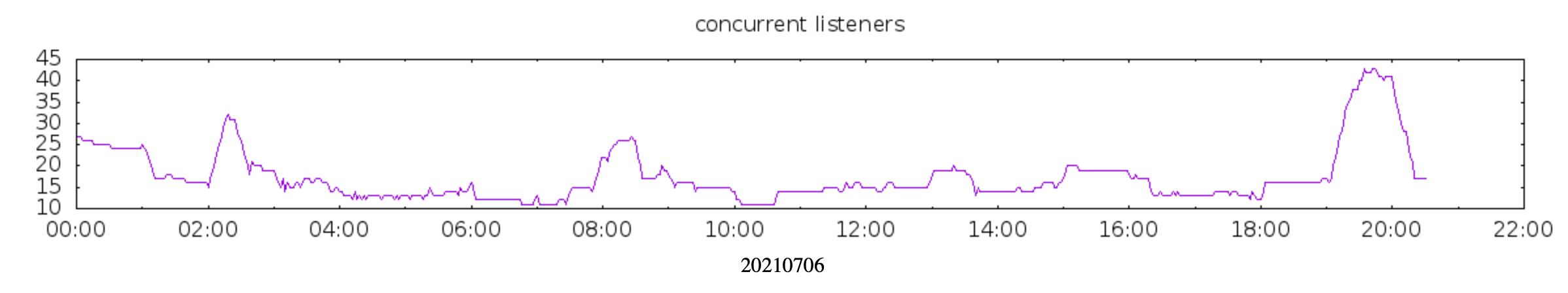 graph 20210706