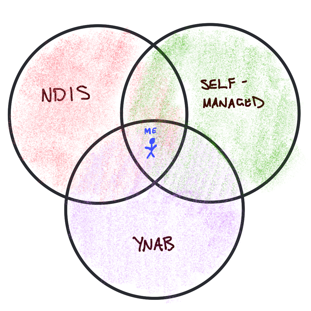 My Venn Diagram