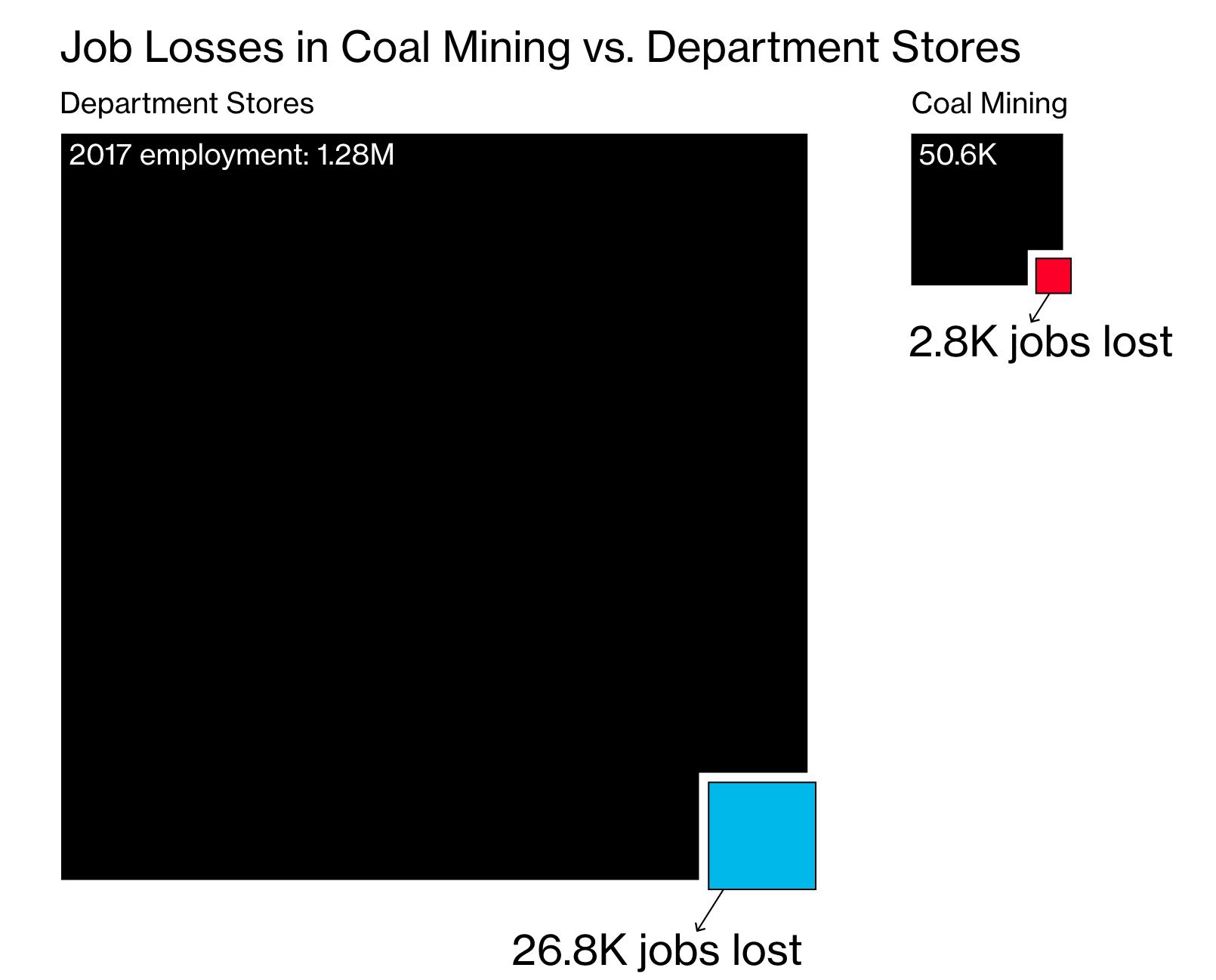 [graphic][chart] coal mining vs department store bloomberg