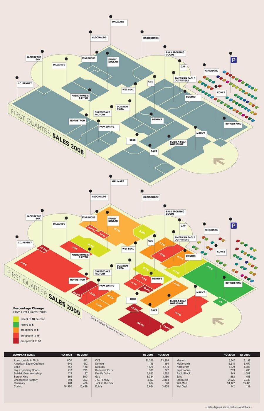 [graphic] [isometric] mall sales business 31opchart950b