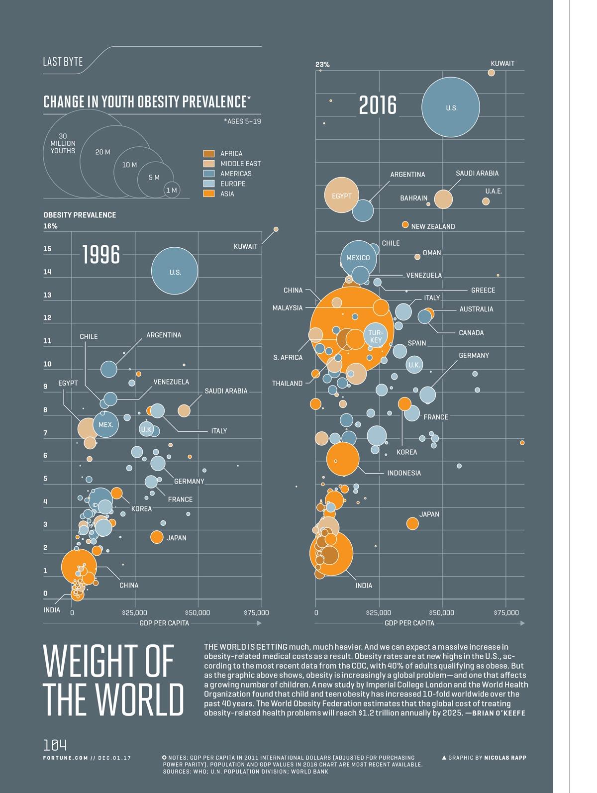 f12rap obesity