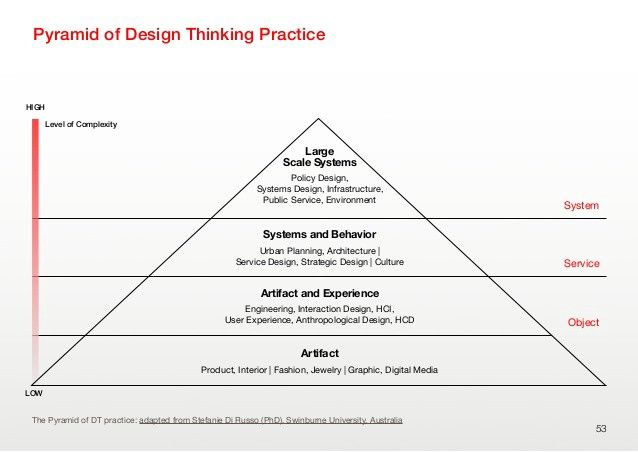 design thinking pyramid